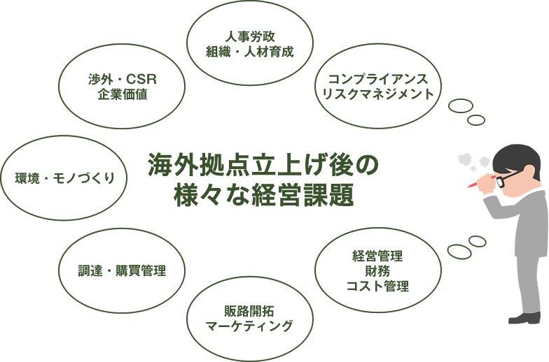 海外拠点立上げ後の 様々な経営課題