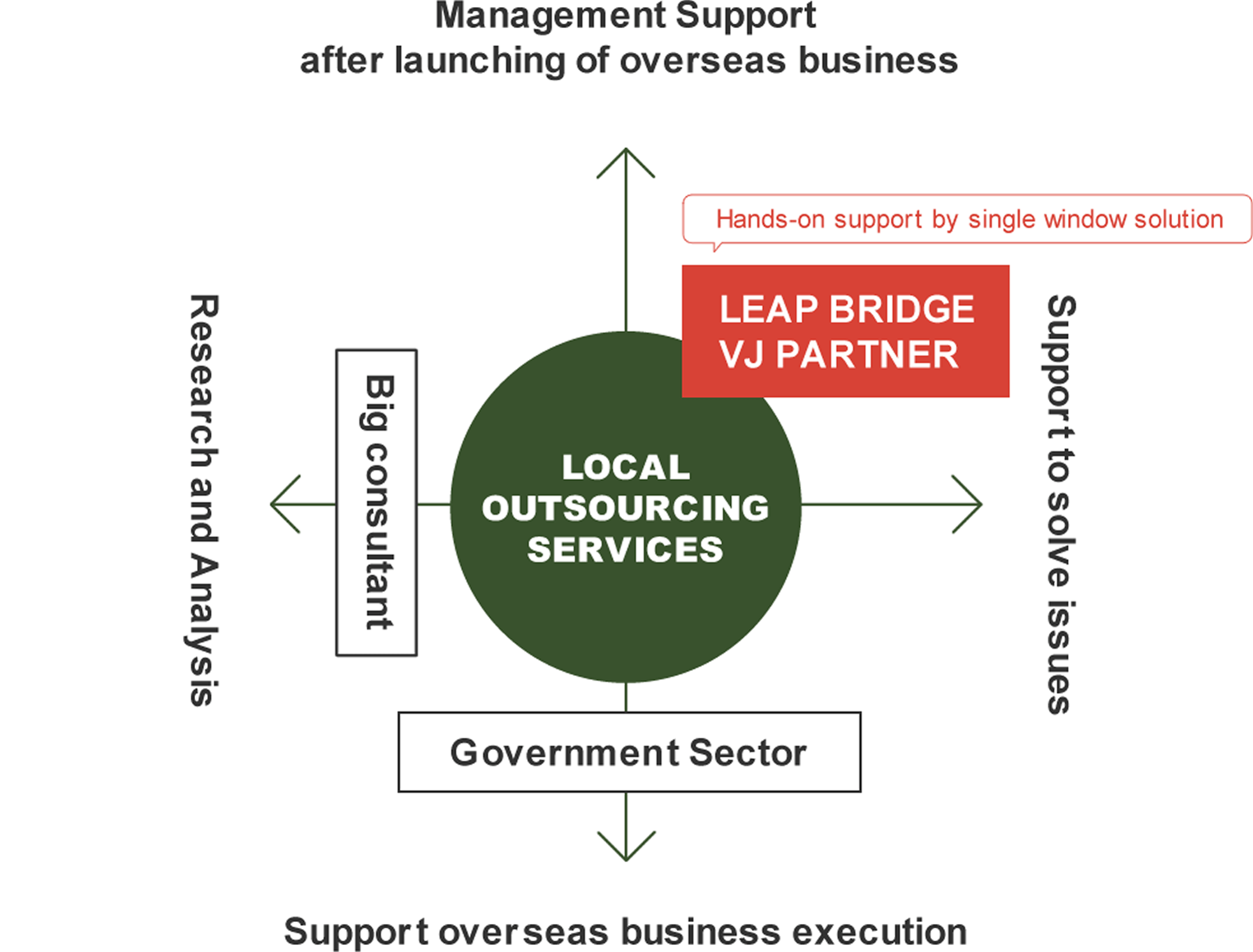 Management Support after launching of overseas business