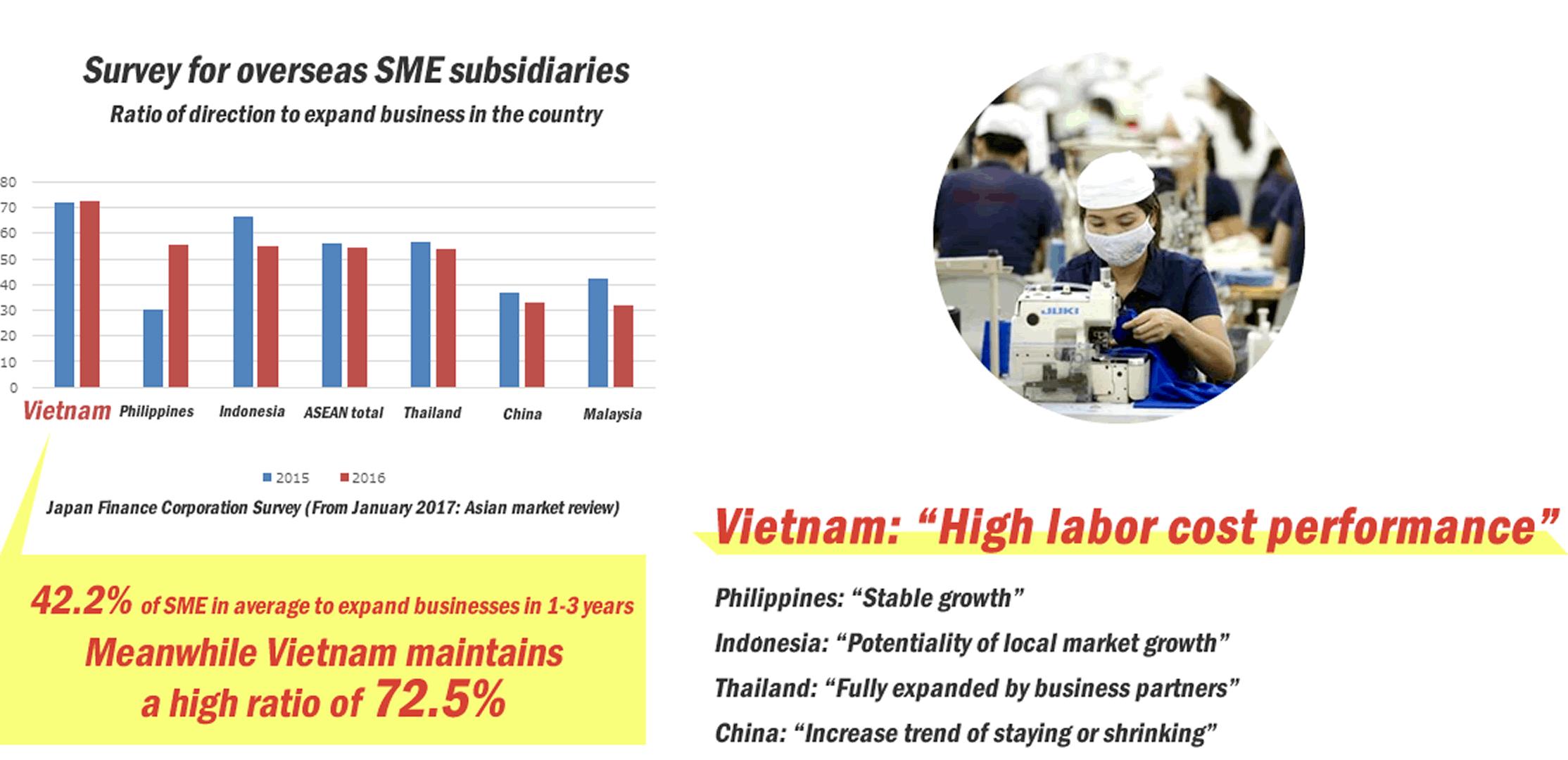 Survey for overseas SME subsidiaries